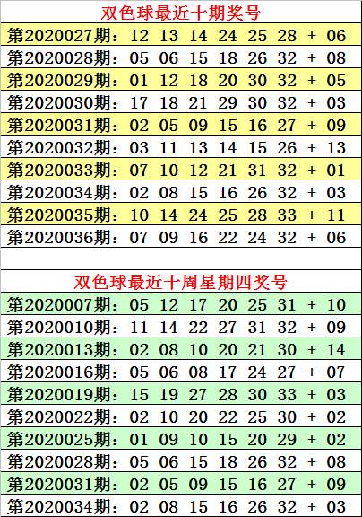 Photo of [新浪彩票]何明双色球第20037期:蓝球重防2路码 | 新浪网