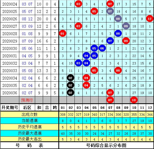 智哥大乐透第20037期:后区3码01 07 10