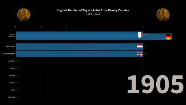 诺贝尔物理学奖哪国得奖的人最多?没错!就是美帝