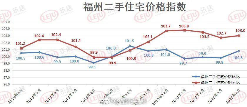 福州二手房价格环比上涨0.8%