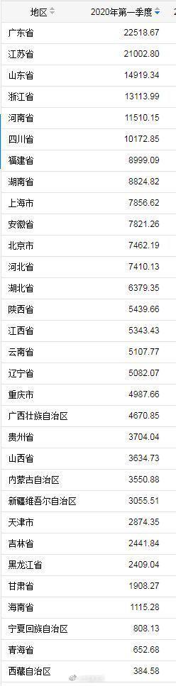 摩鑫,P出炉从总量看广摩鑫东和江苏位列前二图片