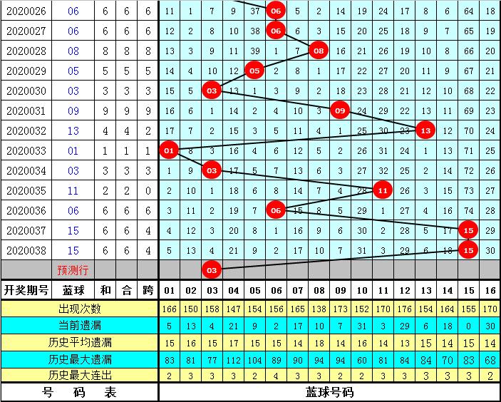 耀阳双色球第20039期:红三区参考32