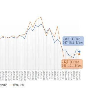 5月11日-17日中国液化丙烷、丁烷综合进口到岸价每吨2792元、2475元