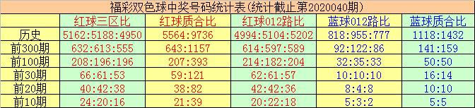 唐羽双色球第20041期:红三区大热