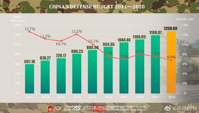 天富官网,0年国防预算预计增长天富官网66%图片