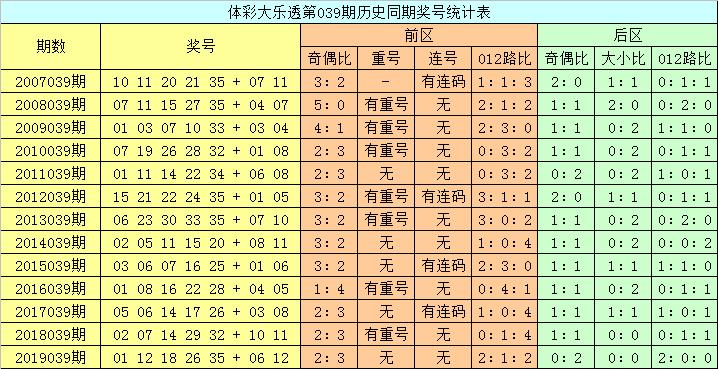 龙山大乐透第20040期:后区大小比参考1-1