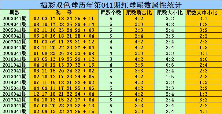 乾兵双色球第20041期:红三区比参考2-2-2