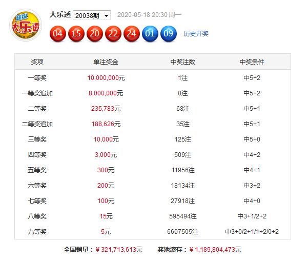 苏阿佛大乐透第20040期:防冷码33解冻
