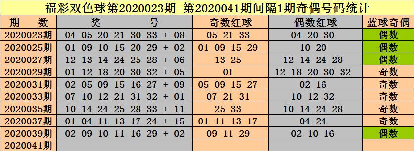 钟天双色球第20041期:红球奇偶比参考5-1