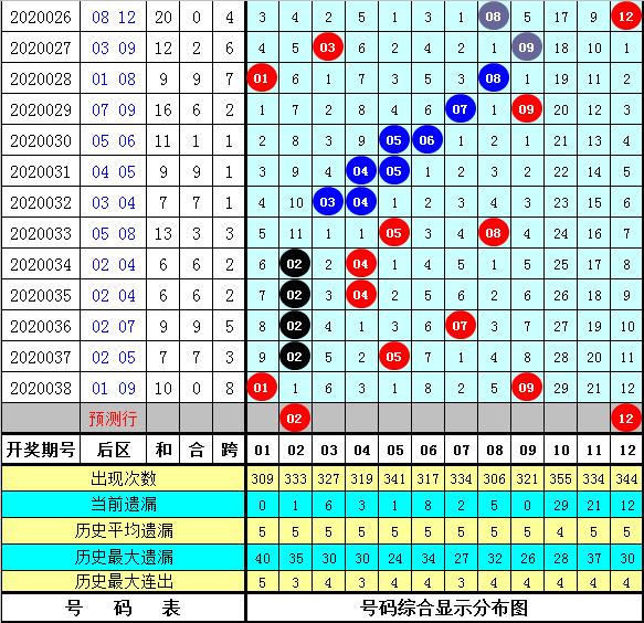 赵灵芝大乐透第20040期:后区首位参考02