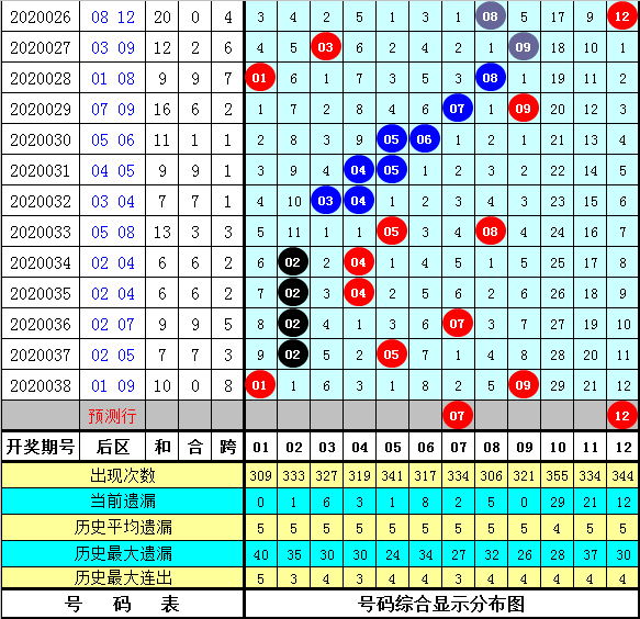 强哥大乐透第20040期:前一区参考01