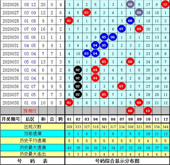 石龙仔大乐透第20040期:前区双胆14 25