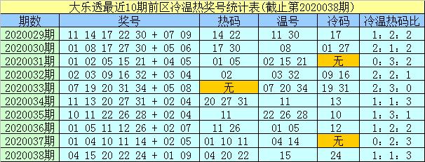 孟浩然大乐透第20040期:前区冷码参考33