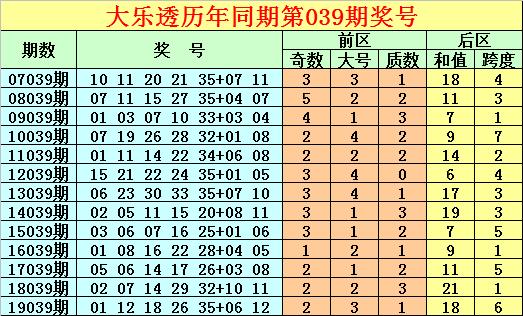 唐龙大乐透第20040期:预出质数龙头