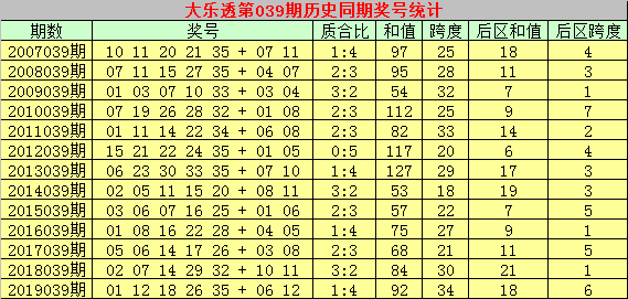 乾兵大乐透第20040期:龙头参考04
