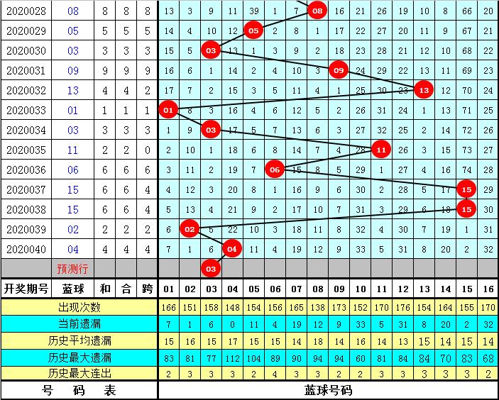小霸王双色球第20041期:重号参考21