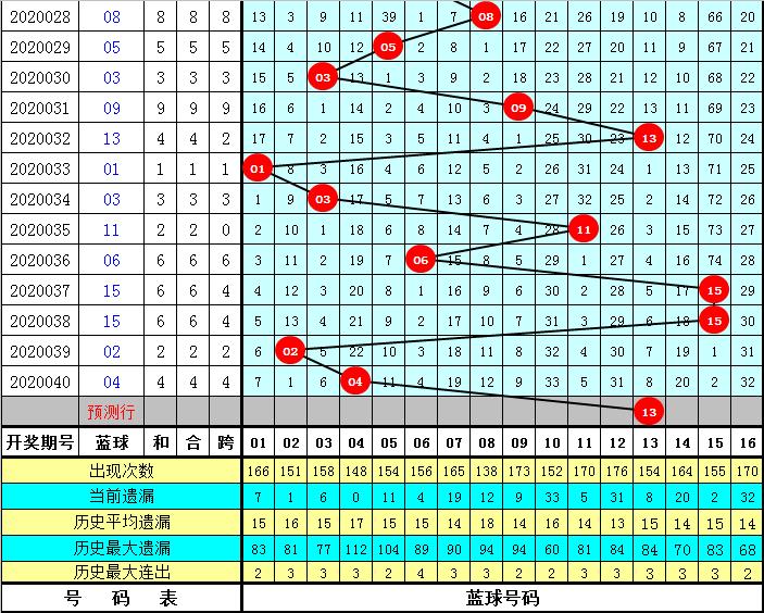 易得双色球第20041期:红球胆码06 14