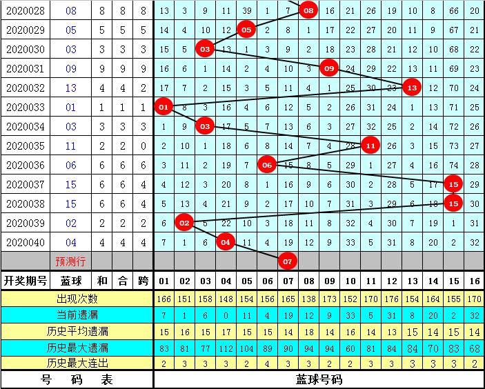 易顶天双色球第20041期:奇数红球热出