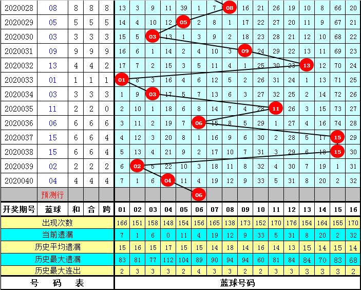 天机子双色球第20041期:排除重复号码