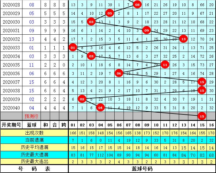 清风双色球第20041期:偶数红球大热