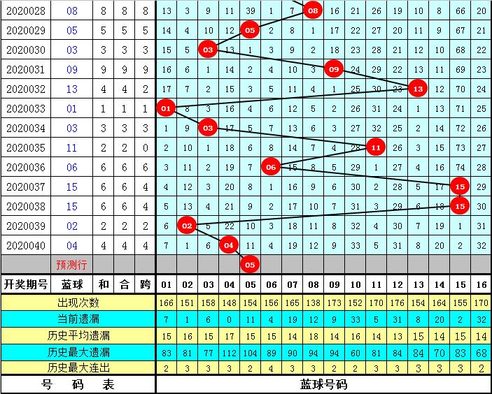 钟玄双色球第20041期:红球龙头参考11