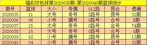 郑飞双色球第20041期:防连码走冷