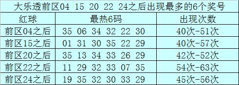 南宫胜大乐透第20040期:前区双胆01 13