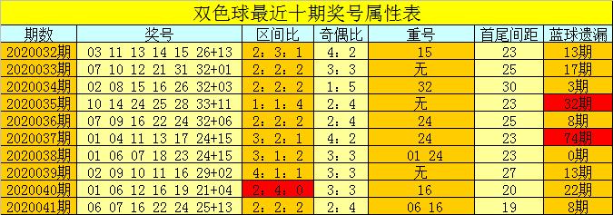 [新浪彩票]芦阳清双色球第20042期:注偶数红球