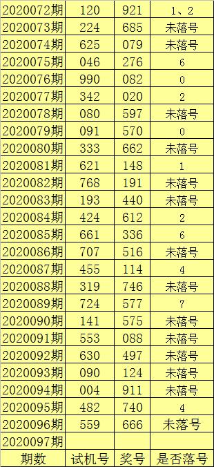 [新浪彩票]陈亮福彩3D第20097期:重点关注跨度3