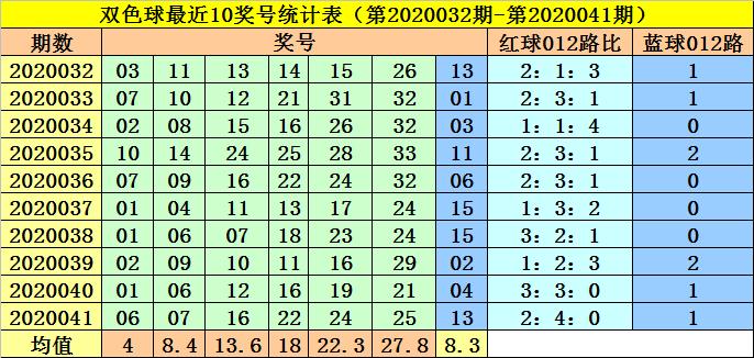 [新浪彩票]李阳双色球第20042期:蓝球跨度走小
