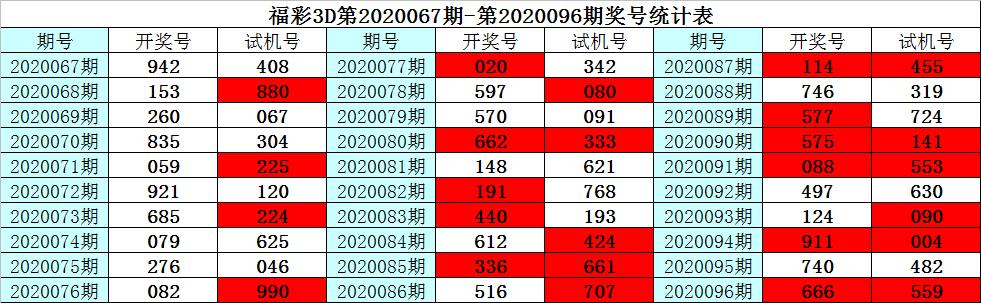 [新浪彩票]彩客福彩3D第20097期:定位杀两码