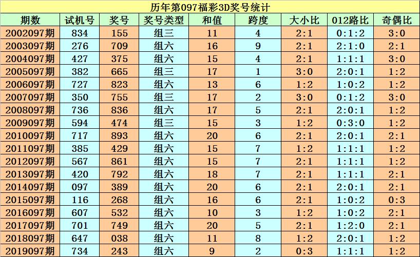 [新浪彩票]程成福彩3D第20097期:精选一注674