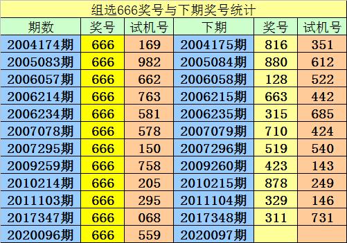 [新浪彩票]阿宝福彩3D第20097期:双胆参考8 9