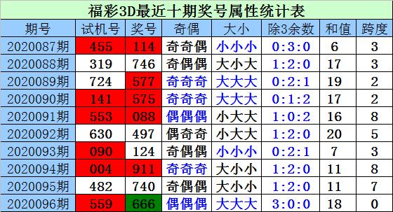 [新浪彩票]财迷福彩3D第20097期:注意小号回补