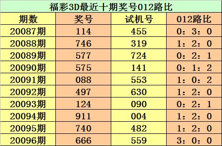 [新浪彩票]江华福彩3D第20097期:十位留意0路码