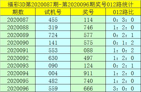 [新浪彩票]卜算子福彩3D第20097期:必杀一码1