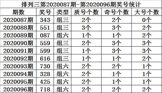 [新浪彩票]金心排列三第20097期:百位关注奇号