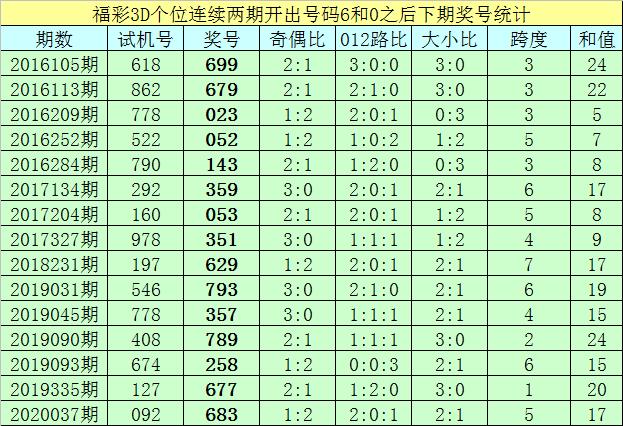 [新浪彩票]亦枫福彩3D第20098期:百位参考1