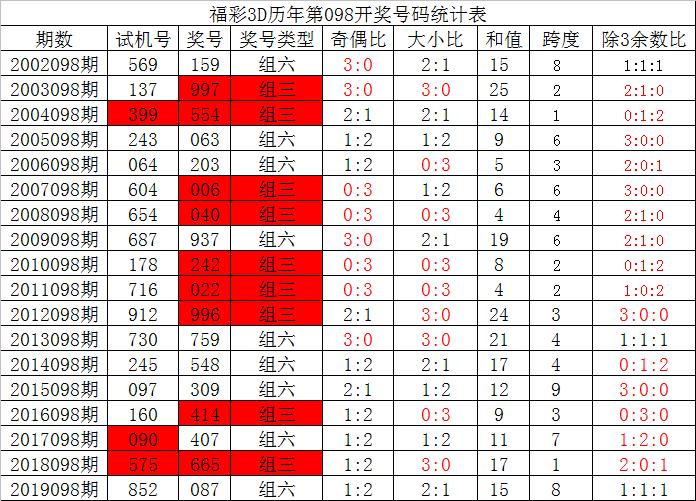 [新浪彩票]夏姐福彩3D第20098期:防出全奇组合