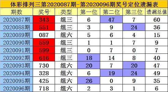 [新浪彩票]老梁排列三第20097期:中位关注1