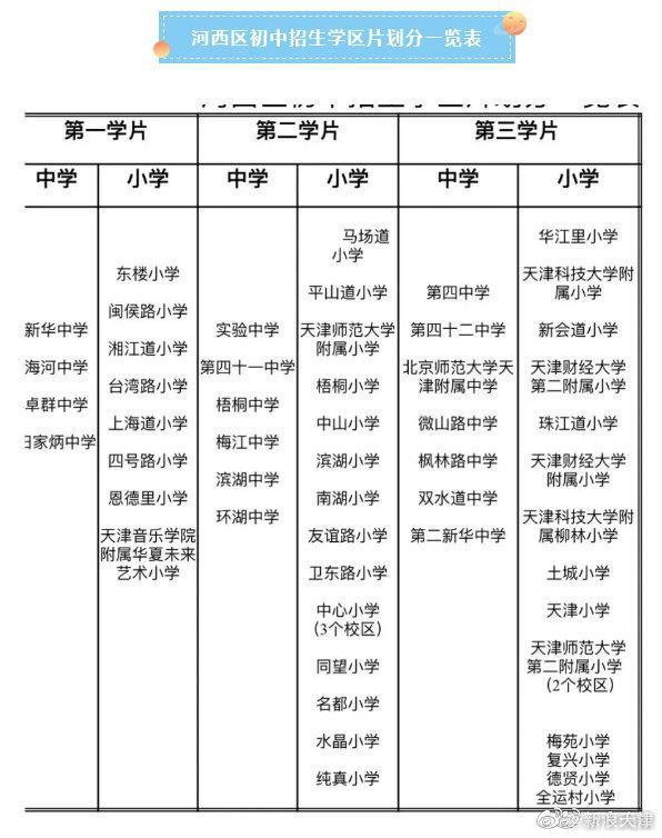 天津河西区小升初划片和招生方案公布!