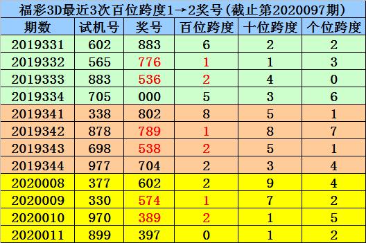 [新浪彩票]杨村长福彩3D第20098期:单挑一注143