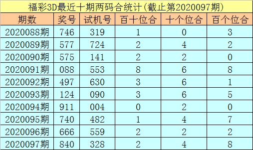 [新浪彩票]秀才福彩3D第20098期:双胆关注3 9