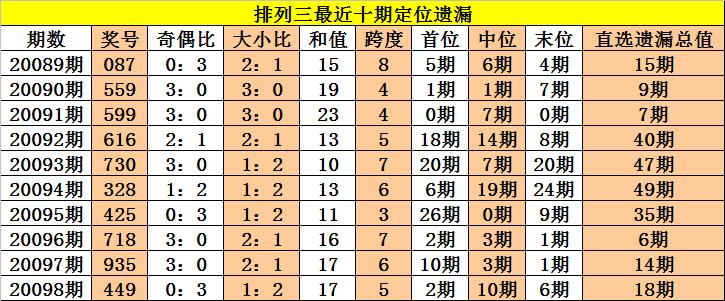 [新浪彩票]老杨排列三第20099期:中位预出温码