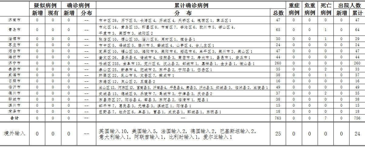 2020年5月27日0时至24时山东省新型冠状病毒肺炎疫情情况