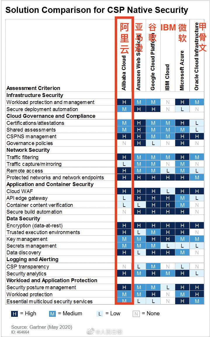 Gartner发布云安全能力评估报告:阿里云安全能力全球第二