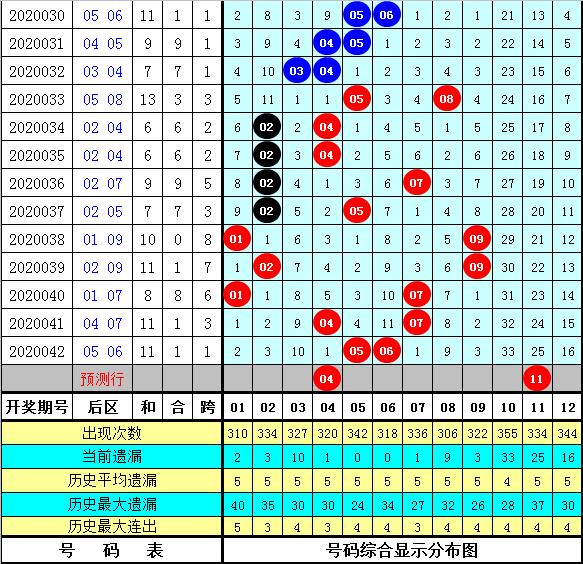 石龙仔大乐透第20043期:龙头推荐03