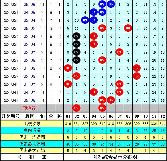徐先生大乐透第20043期:预出奇数龙头