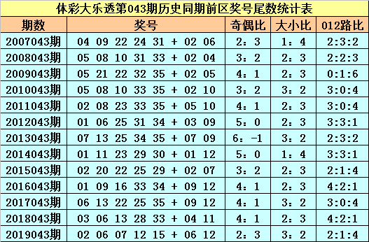 苏苏大乐透第20043期:前区偶数尾数回补