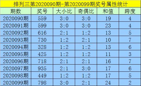 [新浪彩票]黄大仙排列三第20100期:和值关注14